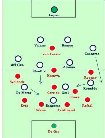 تركيب رئال مادريد و منچستر يونايتد
