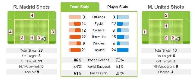 آمار بازي رئال مادريد - منچستر يونايتد