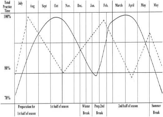 نمودار آمادگی جسمانی