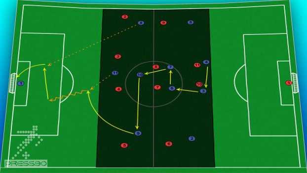 بازی در یک سوم میانی با هدف استفاده از فضا پشت مدافعین حریف