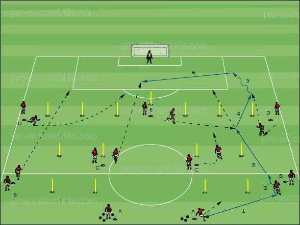 توسعه تاکتیکهای تهاجمی در سیستم 4 – 3 – 3