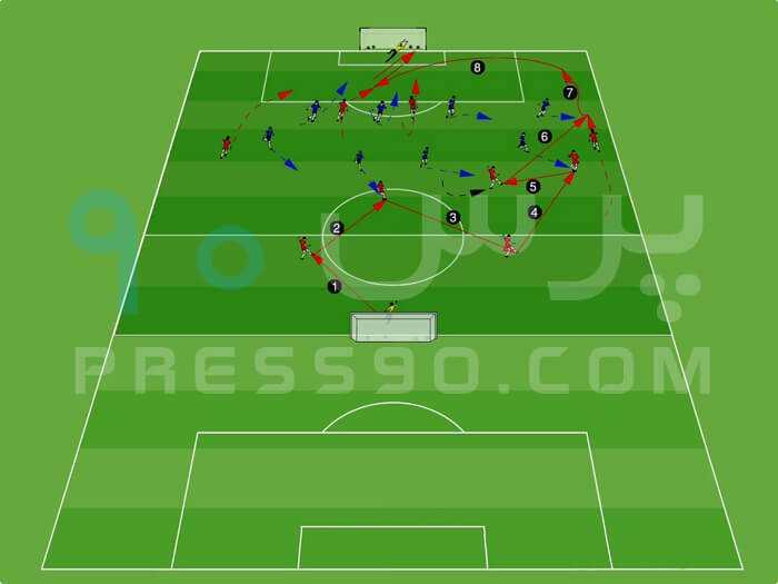 10v8 Soccer Game press90 سیستم ۲ ۴ ۴ در برابر سیستم ۲ ۵ ۳ با هد� حمله از کناره ها