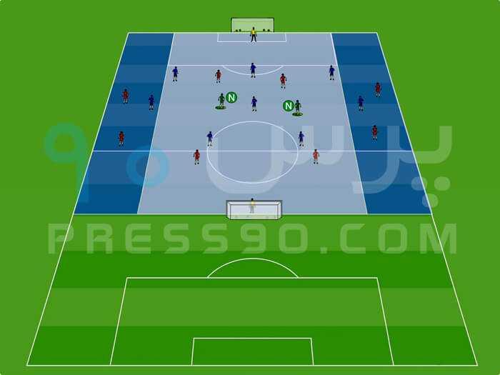 8v8 and Two Neutral Midfielders press90 سیستم ۲ ۴ ۴ در برابر سیستم ۲ ۵ ۳ با هد� حمله از کناره ها