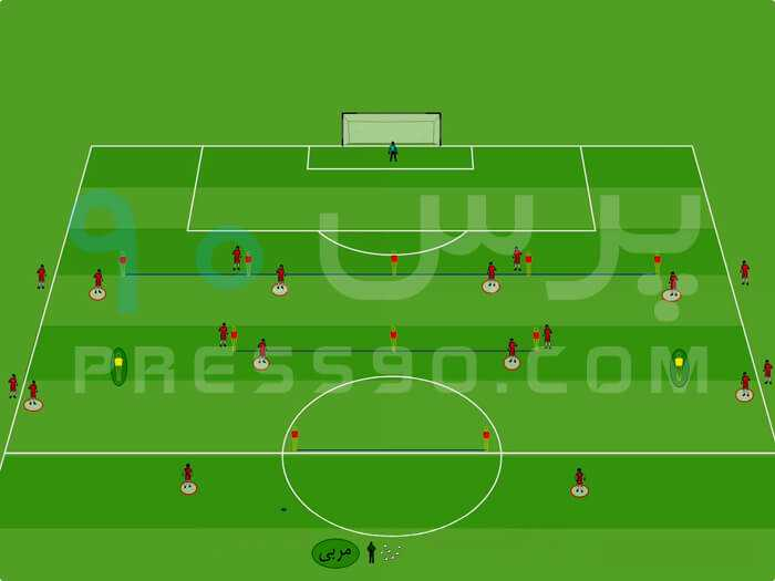 Attacking Variations in 4 4 2 press90 سیستم ۲ ۴ ۴ در برابر سیستم ۲ ۵ ۳ با هد� حمله از کناره ها