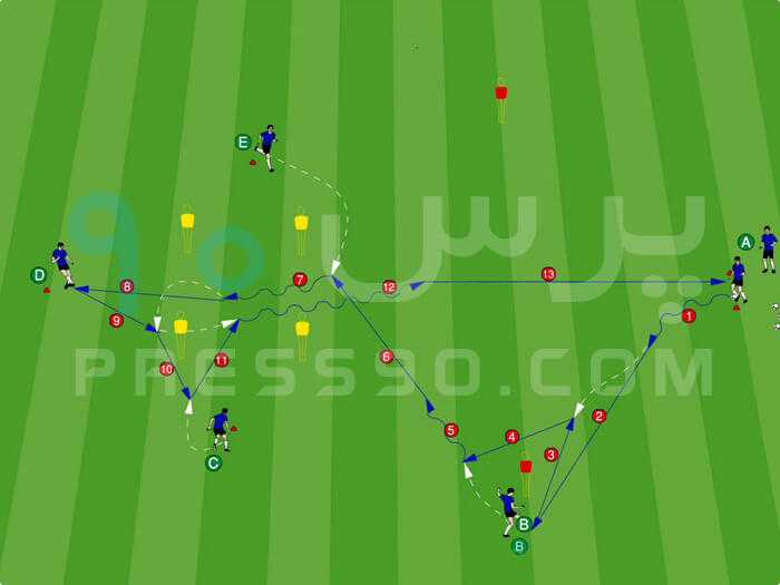 Player A starts the passing drill press90 سیستم ۲ ۴ ۴ در برابر سیستم ۲ ۵ ۳ با هد� حمله از کناره ها