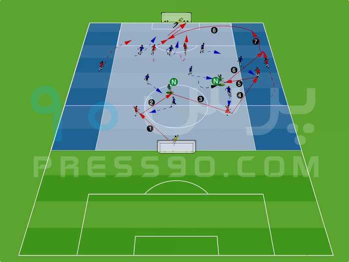 The team in possession plays press90 سیستم ۲ ۴ ۴ در برابر سیستم ۲ ۵ ۳ با هد� حمله از کناره ها