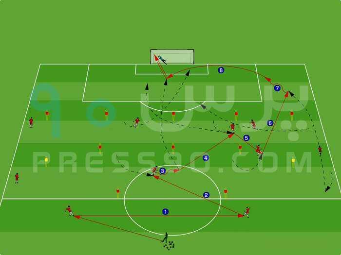 Variation 1 سیستم ۲ ۴ ۴ در برابر سیستم ۲ ۵ ۳ با هد� حمله از کناره ها