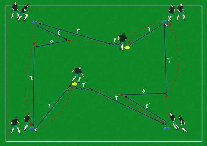 فرم دو تمرین