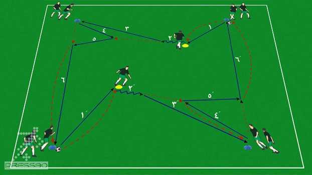 تمرین مهارتی کنترل و جابجایی و پاس به صورت مربع