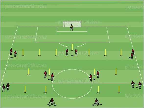 موقعیت سازماندهی و استرار تمرین در تاکتیکهای تهاجمی سیستم 4-3-3