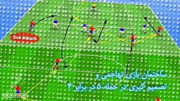 تاکتیک تهاجمی فوتبال