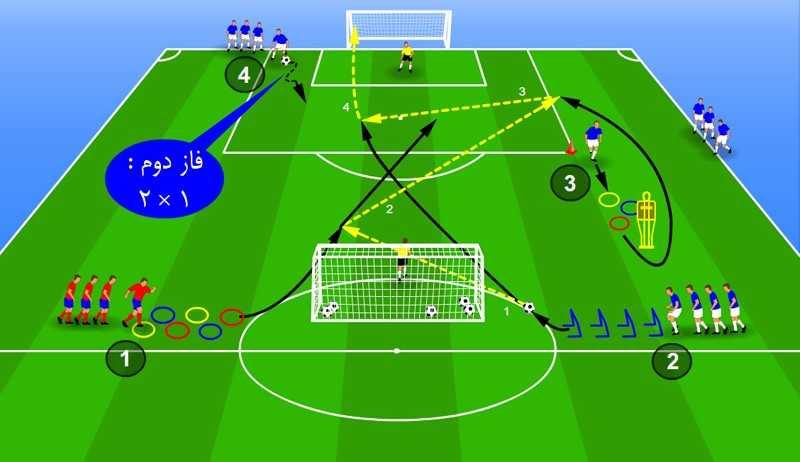 تمرین دایره ای در فوتبال